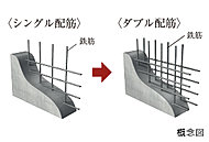 建物の耐力壁は、配筋を2重に組むダブル配筋とし、躯体の強度を向上させています。※建物構造壁以外の躯体壁を除く。一部チドリ配筋。