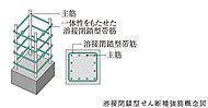 主要構造部の柱は、帯筋として継ぎ目を溶接した溶接閉鎖型の高性能なせん断補強筋を採用し、柱の耐震性を向上させています。