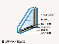 2枚のガラスの間に中空層を設けた複層ガラスにより優れた断熱効果を発揮。冷暖房の効率を高めて省エネに貢献、結露も抑えます。