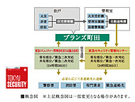 共用部分と各住戸のセキュリティ情報を、24時間365日体制で総合監視します。
