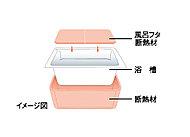 浴槽を発砲ポリスチレン断熱材で包み込み、快適温度を長時間キープ。追い焚き回数が減って光熱費を節約できます。