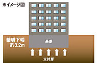 建物の基礎を深さ2.6m~3.2mにて固い地盤で建物を支える直接基礎を採用しています。