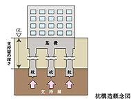 当マンションでは地中の強固な地盤まで、杭を打ち建物の重さを伝える「杭基礎」を採用しています。