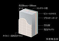 住戸外壁の厚さは約150mm~180mmを確保。快適な生活環境の実現のために、生活音の軽減にも配慮しました。