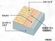 床スラブ厚を200mm以上確保し、遮音性と断熱性に配慮。