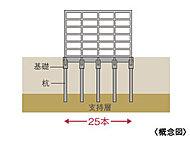 綿密なボーリング調査の結果をもとに、杭基礎工法を採用し、地下の支持層まで25本の杭を打ち込み建物を支えています。