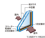 2枚のガラスの間に空気層を設けることによって、冷暖房の効率が高まり断熱・省エネに貢献します。