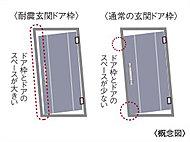 地震によるドア枠の変形に対し、ドア枠とドアとの間のクリアランスを適度にとって、扉が開かなくなる事態を軽減する耐震仕様を採用しています。