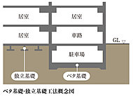 綿密な地盤調査に基づき、底面積全体が耐圧盤として設計され建物を支えるベタ基礎に加えて、一部箇所に独立基礎を採用しています。