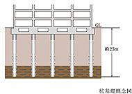 杭工法により、支持層となる地中約25mの地盤まで、軸径50~60cmの既製杭を計52本打ち込むことで、建物全体をしっかりと支えます。