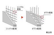 耐震壁の鉄筋をダブル配筋としています。シングル配筋に比べひび割れが起きにくく耐久性が高まり、強い構造強度を得られます。