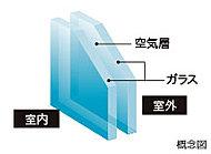 2枚のガラスの間に設けた空気層が断熱効果を高め、結露の発生を抑えます。