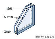 2枚のガラス間に空気層を設けることで断熱性にすぐれ結露も抑制します。