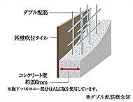 戸境等の主要な壁・床の鉄筋は、コンクリート内に鉄筋を2列で配筋し耐震性のみならず耐久性も向上させるダブル配筋を採用しました。
