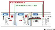 風除室の来訪者を住戸内でカラーモニターと音声で確認できます。対応後、オートロック解錠ボタンを押してエントランスドアを解錠。