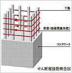 溶接閉鎖型の柱帯筋とは、予め工場で帯筋を溶接し、フックがない一体とした形にして巻きつけ束ねた構造。※基礎接合部は除く。