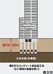 支持地盤を地表面から約19~22mの砂礫層とし、直径約1.9mの場所打ちコンクリート杭を打ち込んでいます。(駐車場棟を除く)