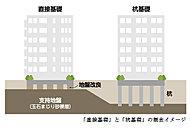 「プラウド仙台河原町」は地盤調査の結果により、地表面から地下約6.7mに強固な地質が存在する事から地盤改良を併用して『直接基礎』を採用。
