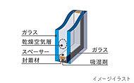 全居室の窓に採用。断熱性を高めることで、冬の暖房効果を上げるだけでなく、結露の発生も軽減します。