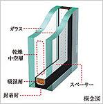 断熱性を高めることで、冬の暖房効果を上げるだけでなく、結露の発生も抑えます。 ※テラス・メインバルコニーに面する窓を除く。