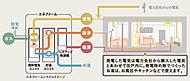 エネファームは、家で使う電気とお湯を一緒につくりだす、おトクで環境にやさしいシステムです。