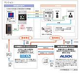 共用部分および専有部分の各種センサーが異常(火災・非常通報等)をキャッチすると大成有楽不動産(管理会社)やALSOK(警備会社)へ自動通報。