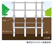 直接基礎と杭基礎を併用し、その両者が複合して建物荷重に抵抗する「パイルド・ラフト基礎」を採用しています。