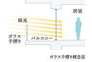 陽光を居室内に届けるガラス手摺りを、バルコニーに採用しています。※2階住戸、Cタイプを除く。