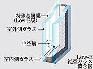遮熱性が高く、紫外線をカットするLow-E複層ガラスを採用。省エネで快適な室内空間を実現します。※北、南、東、西側の窓に採用。
