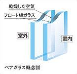 2枚の板ガラスの間に乾燥した空気を封入したペアガラスを採用。優れた省エネルギー性と保温性を発揮します。