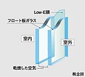 表面に特殊金属膜(Low-E膜)をコーティング。紫外線をカットするとともに、夏は日射熱を遮断。冬は暖房熱の放射を抑制し、冷暖房効率をアップ。