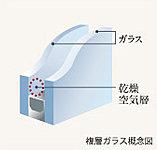 2枚のガラスの間に乾燥した空気を封入することで断熱性を高める複層ガラス。省エネ、結露防止にも効果が期待できます。※木製建具は該当しません。