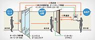工ントランスの来訪者を居室内のカラーTVモニター付インターホンにて映像と音声で確認した上、オートロックを解錠。