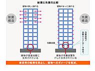 建物2階と3階の間にしなやかに変形する積層ゴムを設置した免震層を設けることで、揺れを吸収・分散させ地震エネルギーを建物に伝わりにくくします。