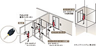 不審者が単独でエントランス内に侵入できても、エレベーターにセキュリティがかけられていますので、住戸階に侵入しにくい配慮がなされています。※1
