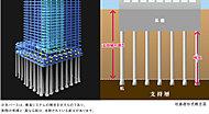 杭基礎形式を採用。支持層まで、アースドリル拡底工法にて拡底杭を打設し、建物を支持しています。