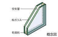 2枚の板ガラスの間に空気の層を設けることで高い断熱性を発揮。冷暖房率が高まり省エネにつながるだけでなく、結露の抑制にも効果的です。
