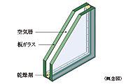 ガラスの間に乾燥した空気の層などを設けた複層ガラスを採用。