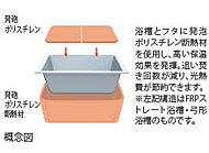 浴槽を断熱素材で覆うことで、お風呂が冷めにくくなります。入浴時間が少しずれる家族には、光熱費の削減効果が高くなります。