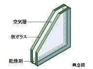 2枚のガラスの間に空気層を挟んだ複層ガラスを採用。冷暖房効果を高め、省エネルギーにも貢献します。