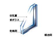 開口部の窓ガラスは2枚のガラスの間に空気層を挟んだ複層ガラスを採用。結露を起こしにくくし、省エネルギーにも役立ちます。
