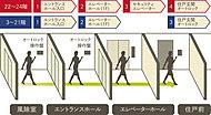 三菱地所レジデンスと、管理会社である三菱地所コミュニティとセコムが提携したマンションセキュリティシステムです。