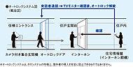 建物のエントランスには安心とプライバシーを守る点からオートロックシステムを採用。エントランスと住戸玄関の2ヶ所で来訪者を確認する事ができます