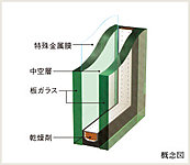 住戸の内窓には、特殊金属膜をコーティングした低放射ガラスと板ガラスの間に乾燥した空気等の層を設けたLow-E複層ガラスを採用。