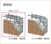 耐力壁は、鉄筋を格子状に2重に組むダブル配筋としています。シングル配筋に比べて高い強度と耐久性を実現しています。