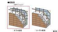 壁は、鉄筋を格子状に2重に組むダブル配筋としています。