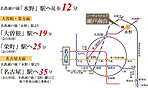 ※アクセス図:所要時間は日中平常時のものであり時間帯により異なります。徒歩分数は80mを1分として計算しております。