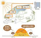 太陽光発電システム搭載