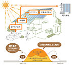 環境にも家計にもやさしく、災害時の備えとしても安心な太陽光発電システム。余った電気は電力会社に売却して光熱費を節約。エコカー充電も自宅でスマートに行えます。