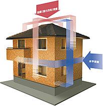 パナホームの構造体は安心の耐震等級3ランク